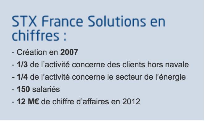 STX France Solutions en chiffres