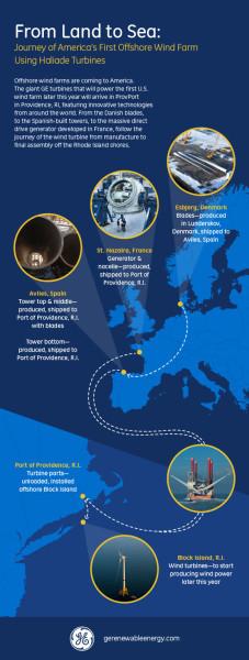 Parcours des éoliennes offshore Haliade qui équiperont la ferme pilote de Block Island, aux États-Unis.